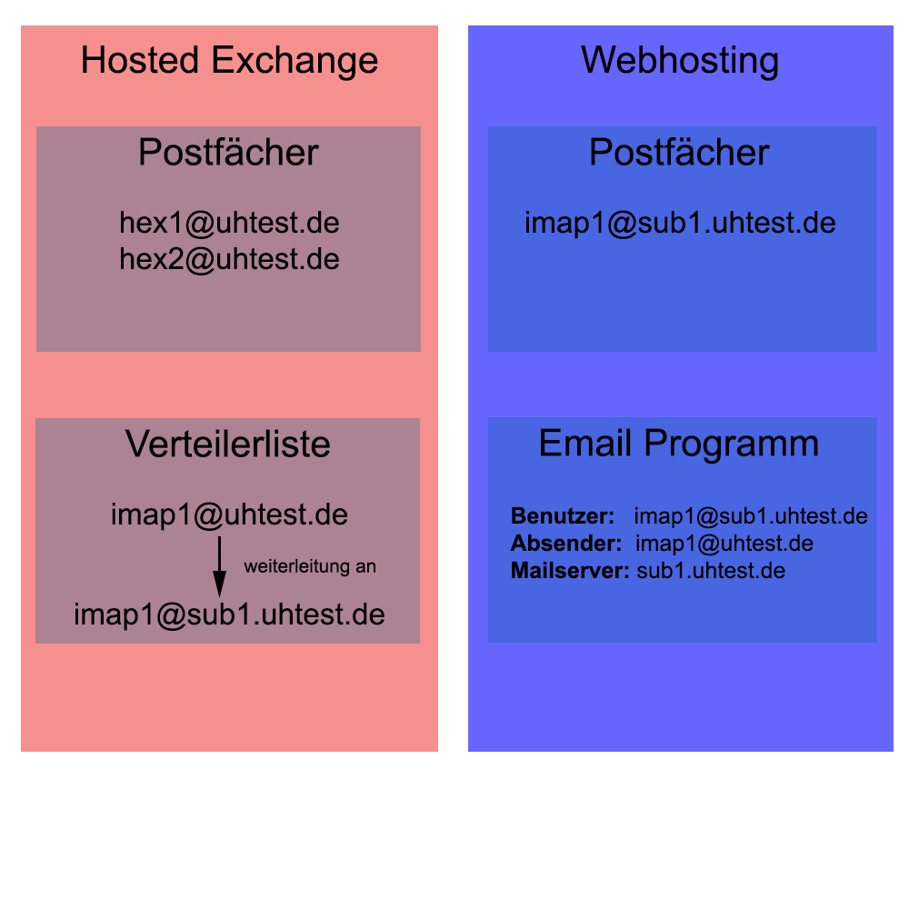 Hosted Exchange und IMAP POP3 mischen
